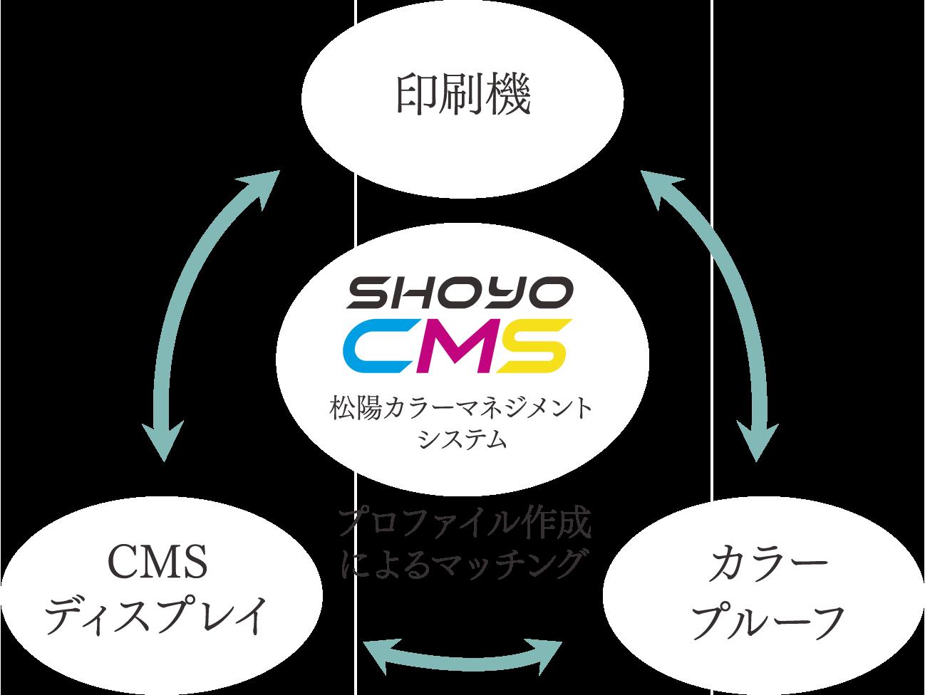 松陽カラーマネジメントシステム